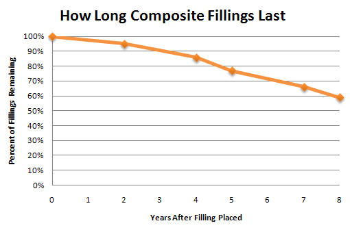 Graph-Showing-How-Long-Cavity-Fillings-Last